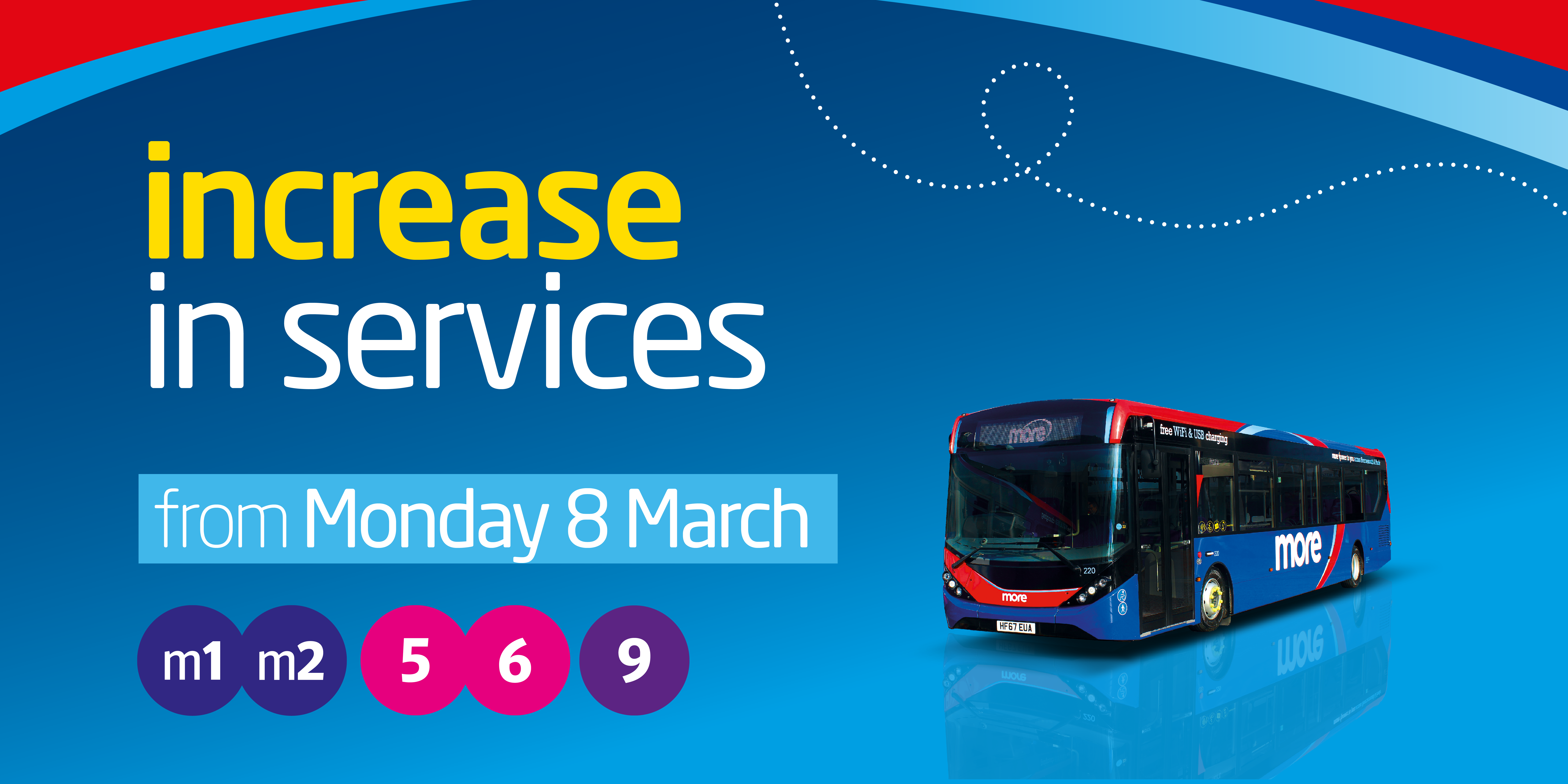 Image of a morebus with text reading 'increase in services from Monday 8th March on m1, m2, 4, 5, 6 and 9'